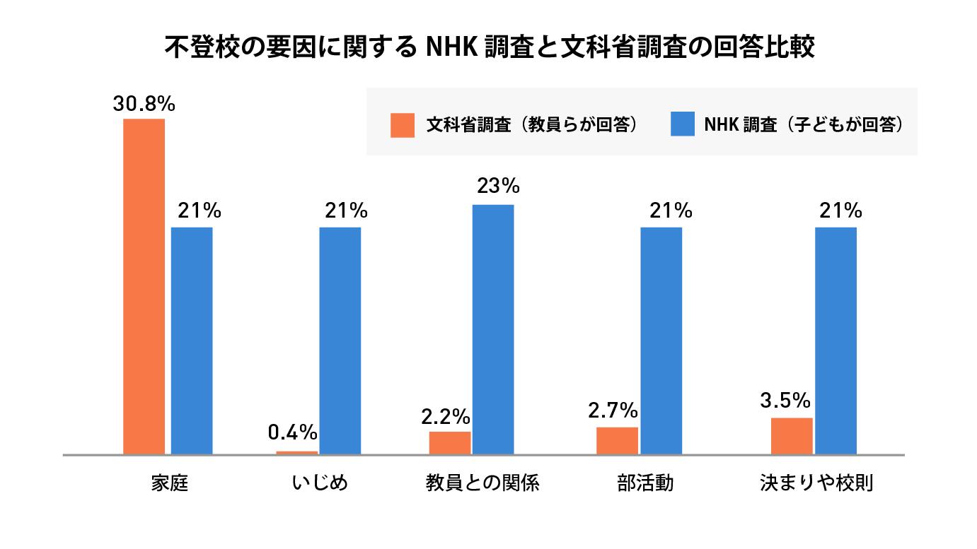 不登校の要因に関するNHK調査と文部科学省調査の回答比較
