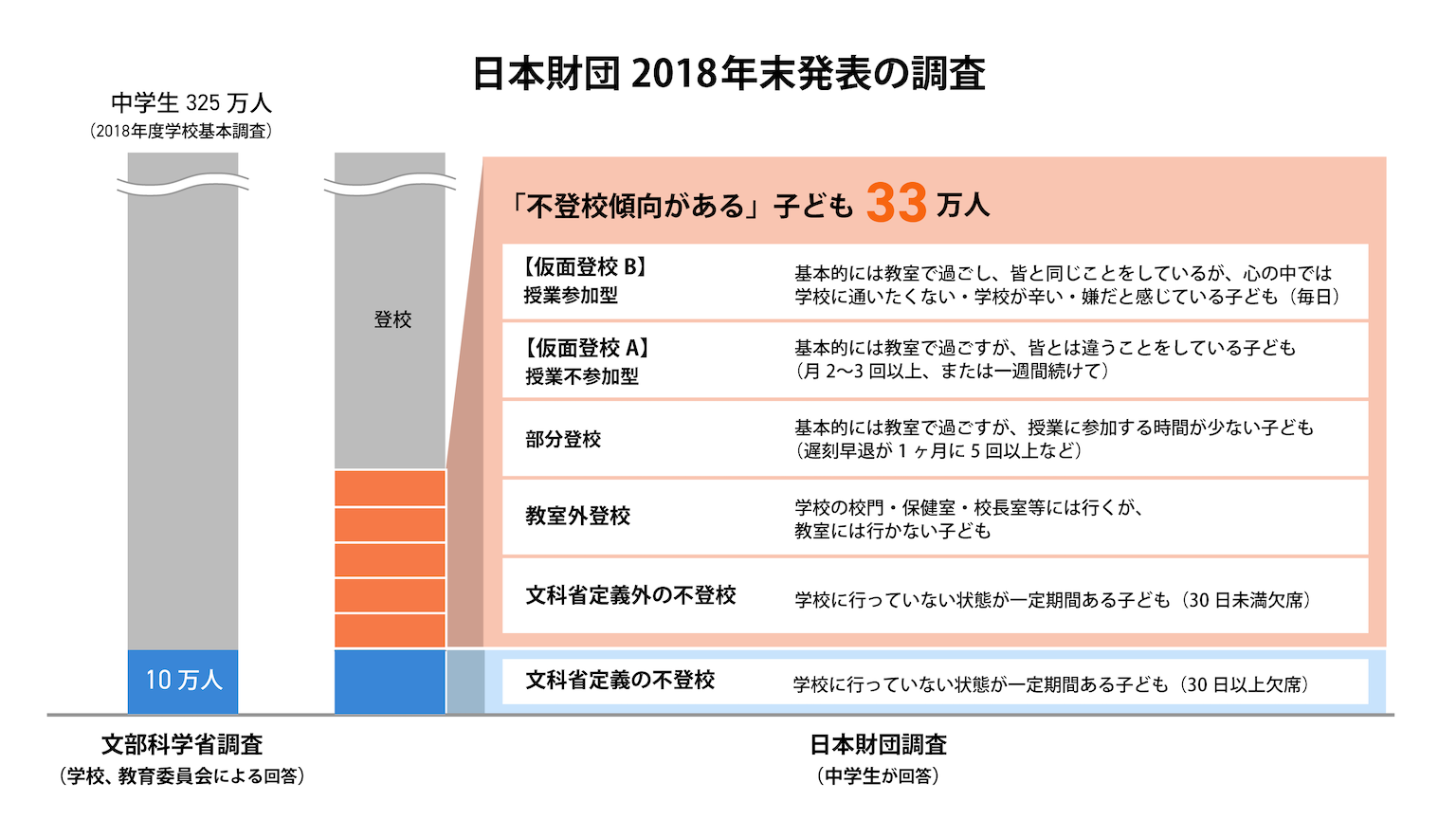 日本財団 不登校傾向にある子どもの調査
