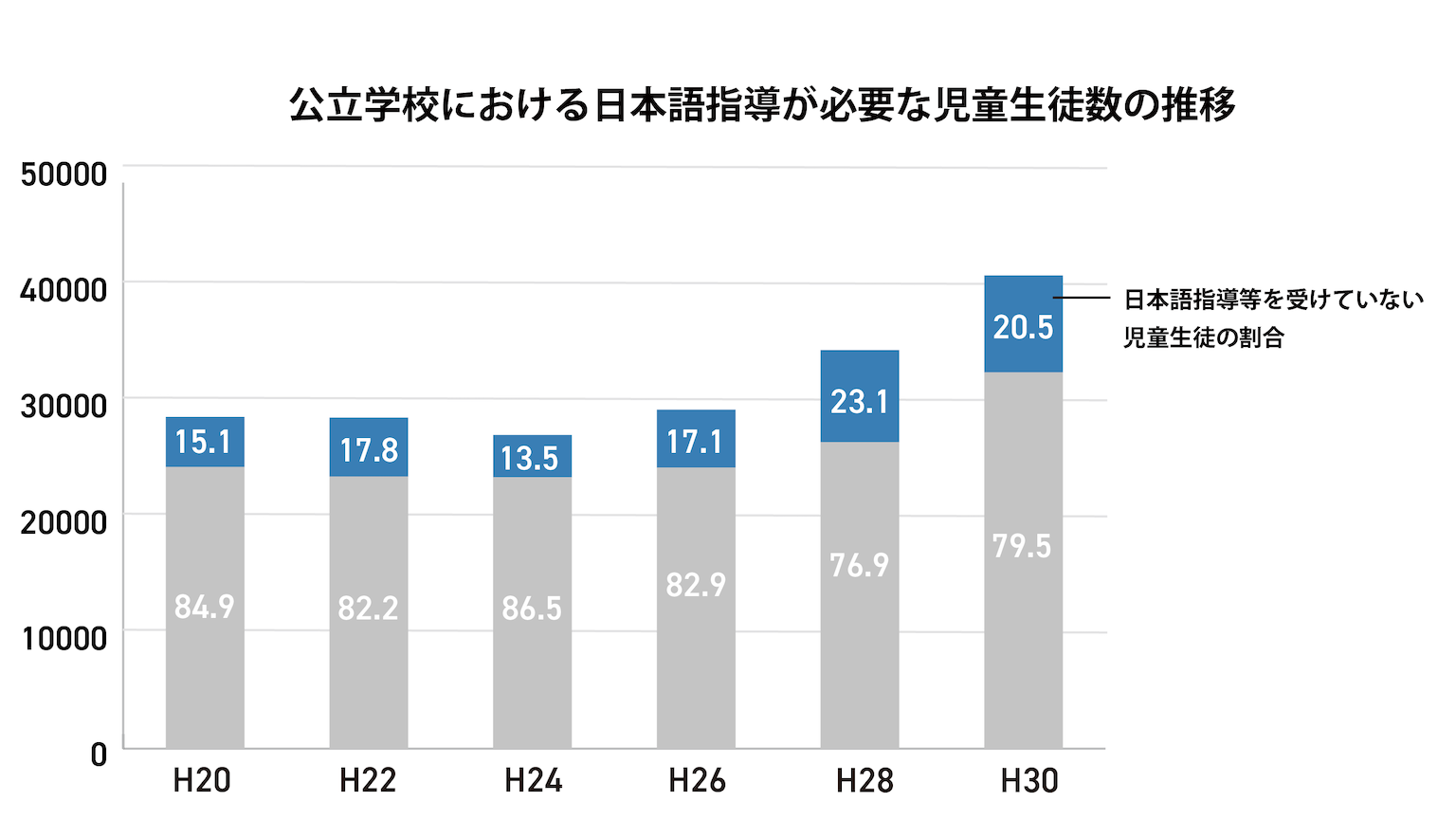 公立学校における日本語指導が必要な児童生徒数の推移
