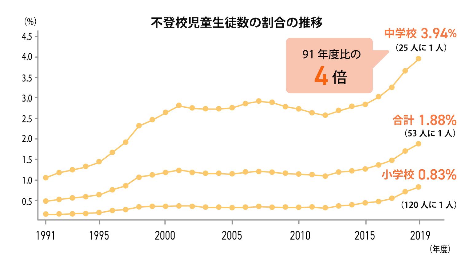 不登校児童生徒数の割合の推移