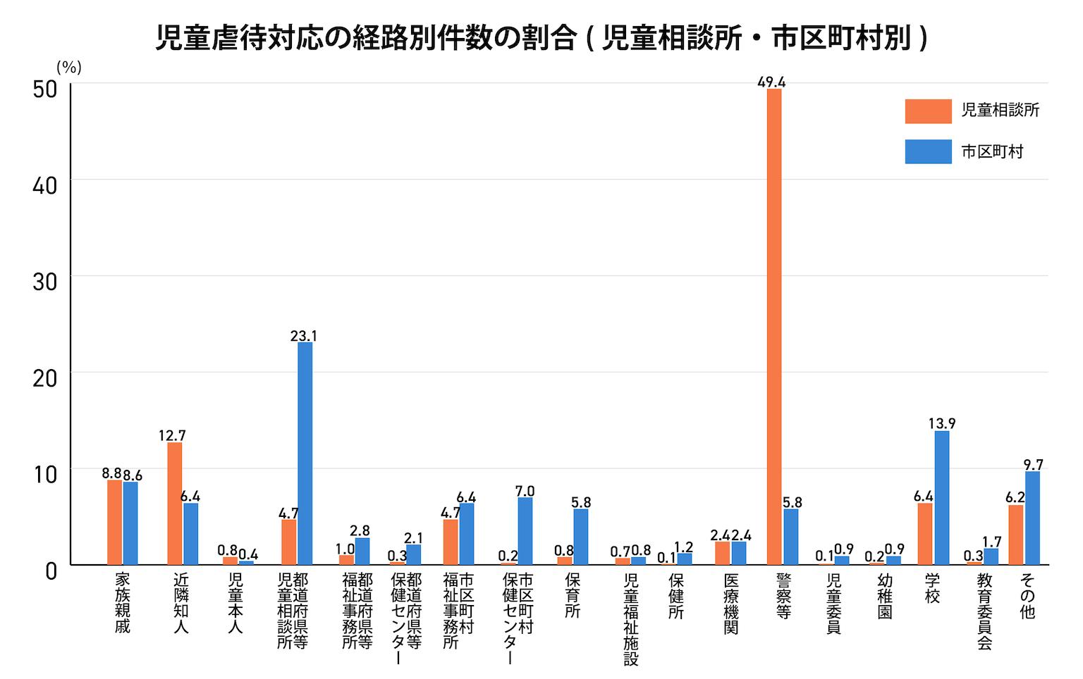 児童虐待対応の経路別件数の割合(児童相談所・市区町村別)