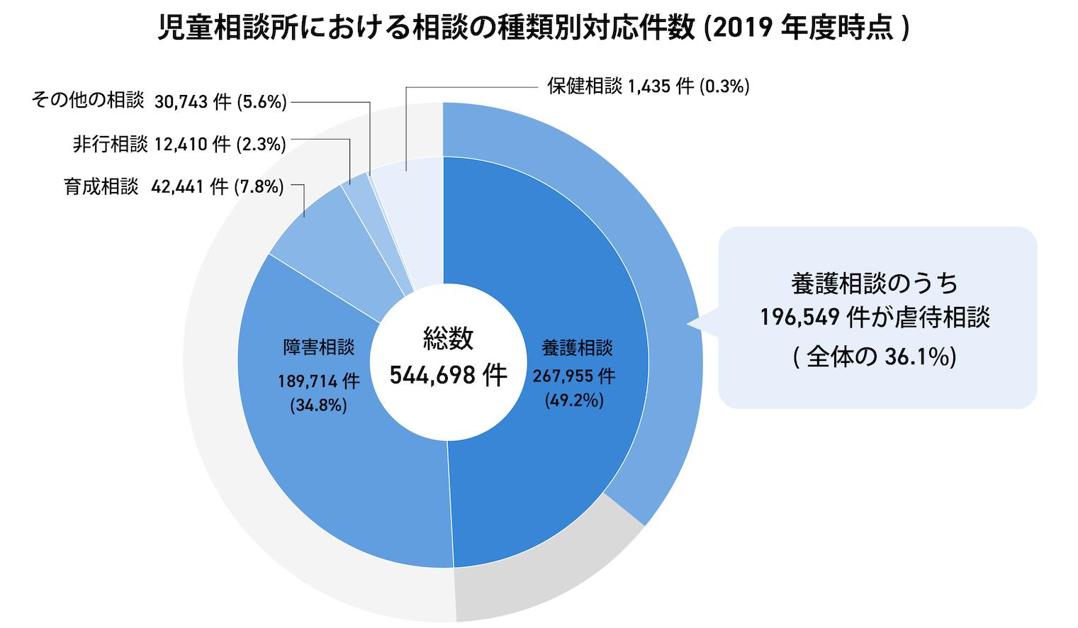 児童相談所における相談の種類別対応件数(2019年度時点)